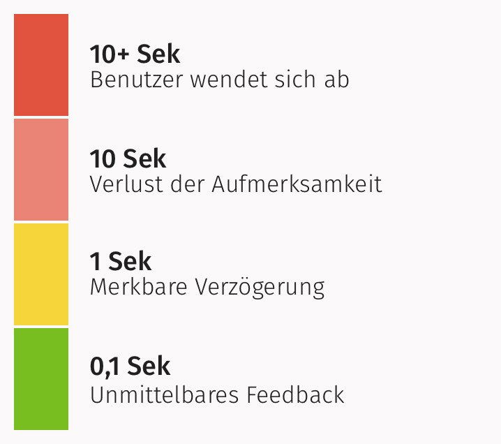 Jakob Nielsen response time limits